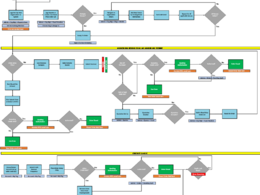 Process Map Software Application Functions & Transactions