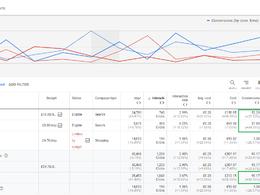 Thorough Google Ads/Adwords Account Audit