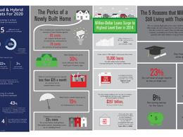 Design A Bespoke Infographic