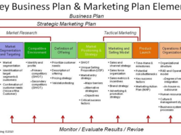 Create a six month strategic marketing plan