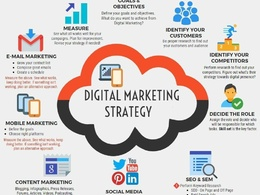 Provide 1 hour's advice on building a digital marketing strategy