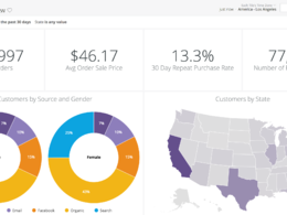 Customize interactive and dynamic excel dashboard