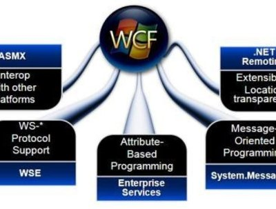 Create WCF service and deploy it on your server