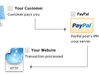 Setup scripts to handle PayPal IPN