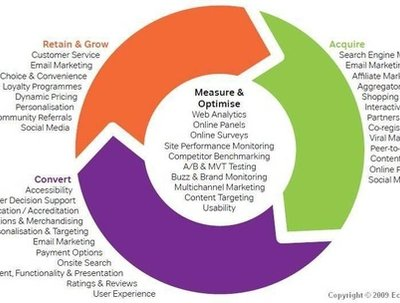 Define your internet marketing strategy