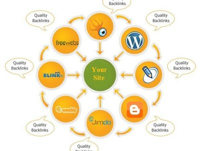 Submit your blog, website or any link to over 3,000 high quality search engines, back