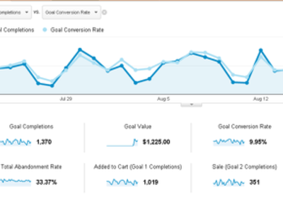 Install/set analytics goals and funnels on your site/blog