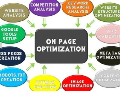 Professionally perform On Page optimization