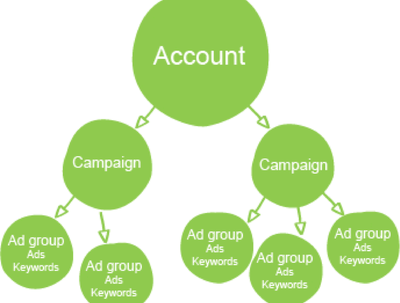 Structure & Setup PPC Campaigns