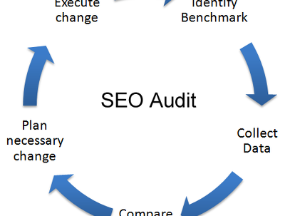 9 SEO Technical Audit & Local SEO Reports, Competitor Review & Keyword Analysis,