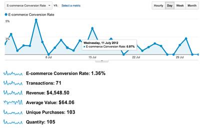 Setup Google eCommerce tracking