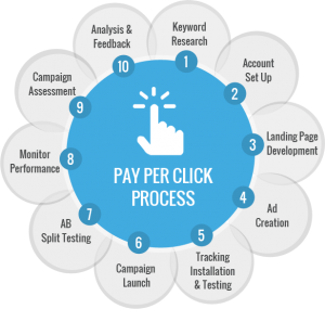 Manage your Google Adwords PPC account on-going and optimise and improve your ROI