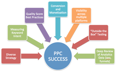 Audit your  PPC account and make recommendations to improve you return big ROI
