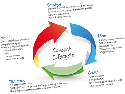 Perform Website Content Audit and Prepare a Content Strategy