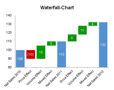 Create a Bridge / Waterfall chart