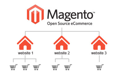 Create a Magento multistore website & configure to redirect based on location