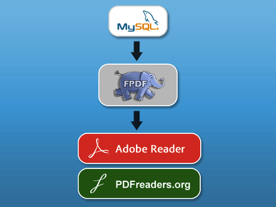 Create a PHP script that will export your MySQL database records to PDFs