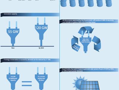 Create professional creative .jpg infographics design