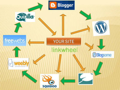 Create powerful link wheel for your website to improve search ranking and boost traff