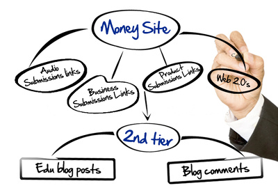 Provide new Era of Link building - Touch the Peak of Search Engines