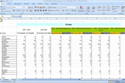Do Admin Related Works like data entry file conversions etc