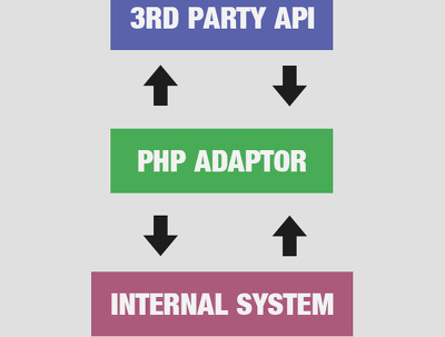Create a PHP Class Adaptor to interact with 3rd party APIs
