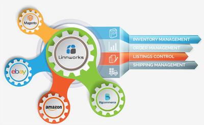 Setup Linnworks MultI Channel Inventory Order Management Tool
