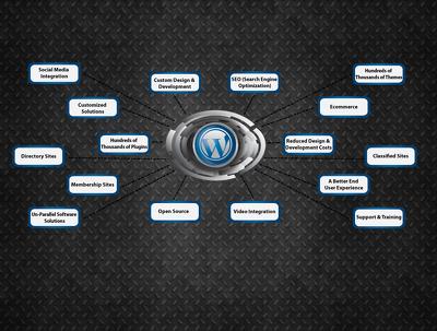 Develop wordpress 5 pages site