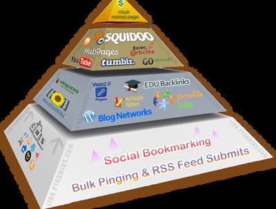 Do SEO backlinks pyramid good youtube facebook seo , edu dofollow high pr links