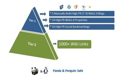 Help with your seo - powerful linking structure