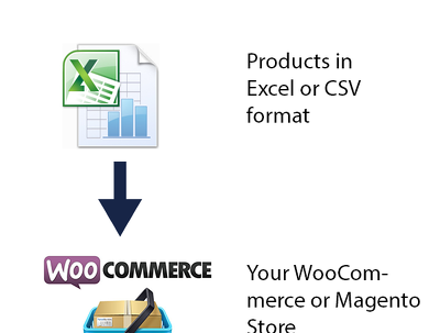 Import 150 products to your WooCommerce or Magento store