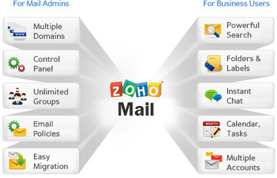Setup and configure zoho mail for your business or domain