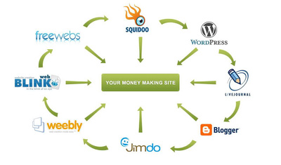 Ping your website or blog to 1,800+ different places online