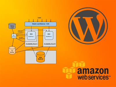 install & configure WordPress on Amazon Web Services (EC2) backend infrastructure