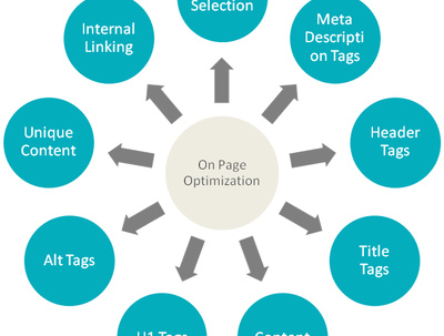 Wordpress on-page SEO (optimization)