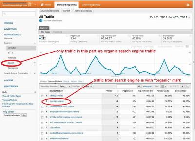 10000 SEO Keyword Targeted Website Traffic