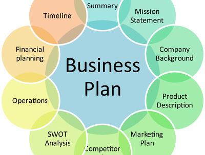 Write One Business Plan In Four Different Ways!