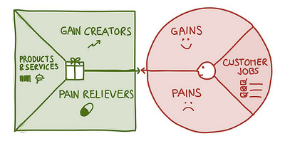 Create your value proposition canvas for your business