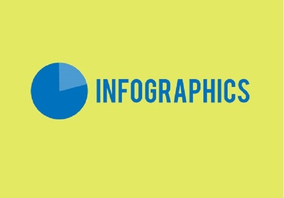 Provide you with an awesome eye catching, simple and professional infographic