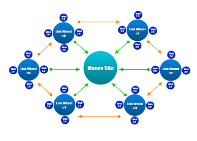 Offer a SEO linkwheel pyramid for a website, blog or YouTube to power your SERP