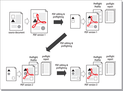 Make edits to your PDF files