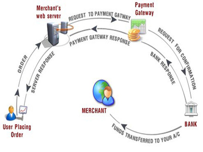 Integrate SagePay payment gateway to Magento Commerce website