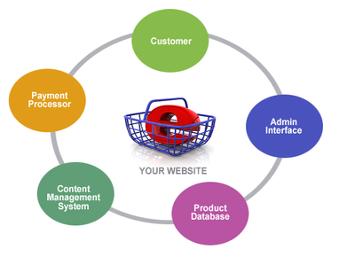 develop complete eCommerce wordpress website