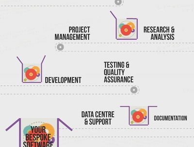 Provide technical, staffing and initial plan of action for your software project