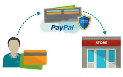 Integrate PayPal in website