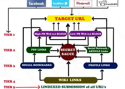 Highly Diversified SEO + SMO with 30+ Platforms & LINDEXED Submission