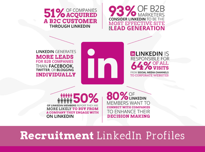 Write a professional LinkedIn profile to get you noticed