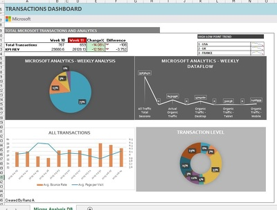 Build Customer Analytics Dashboard