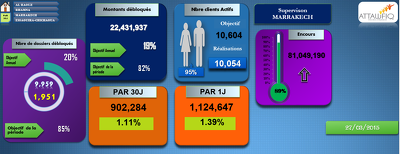 Create your Executive Dashboards