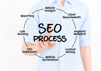 manually Review Your Google My Business Listing, Local , Map SEO